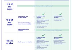 Rappels et 3ième dose VACCINATION COVID-19